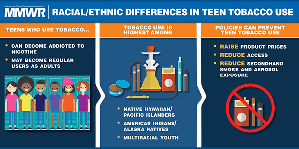 The figure above is a visual abstract that discusses the differences in tobacco usage in some racial/ethnicity groups, the dangers of tobacco use, and prevention strategies.