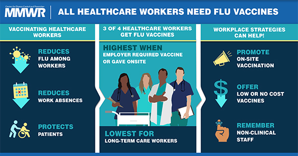 The figure is a visual abstract that shows a group of health care providers against a blue background and lists the benefits of and workplace strategies for health care worker vaccination.