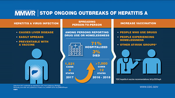 The figure is a visual abstract that shows the transmission of hepatitis A virus among people reporting drug use or experiencing homelessness and discusses the strategies for increasing hepatitis A vaccination.