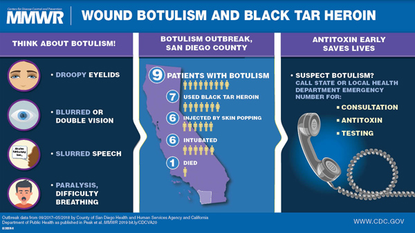Figure is a visual abstract that discusses the recent botulism outbreak in San Diego county among black tar heroin users. Symptoms include droopy eyelids, blurred or double vision, slurred speech, and paralysis, difficulty breathing. Early administration of the antitoxin saves lives.