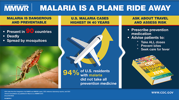 The figure is a Visual Abstract urging United States doctors to prescribe Malaria prevention medication to travelers.