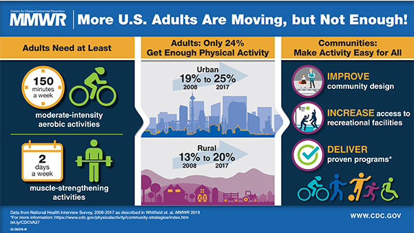 The figure is a Visual Abstract on adult physical activity; it urges communities to make activity accessible for all.