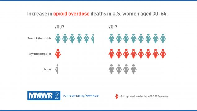 This figure shows the increase in opioid overdose death in women