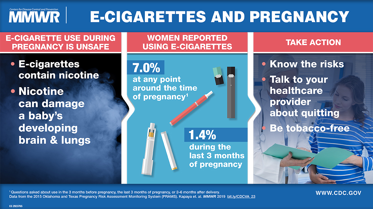 use of electronic vapor products before, during, and after pregnancy among  women with a recent live birth — oklahoma and texas, 2015 | mmwr