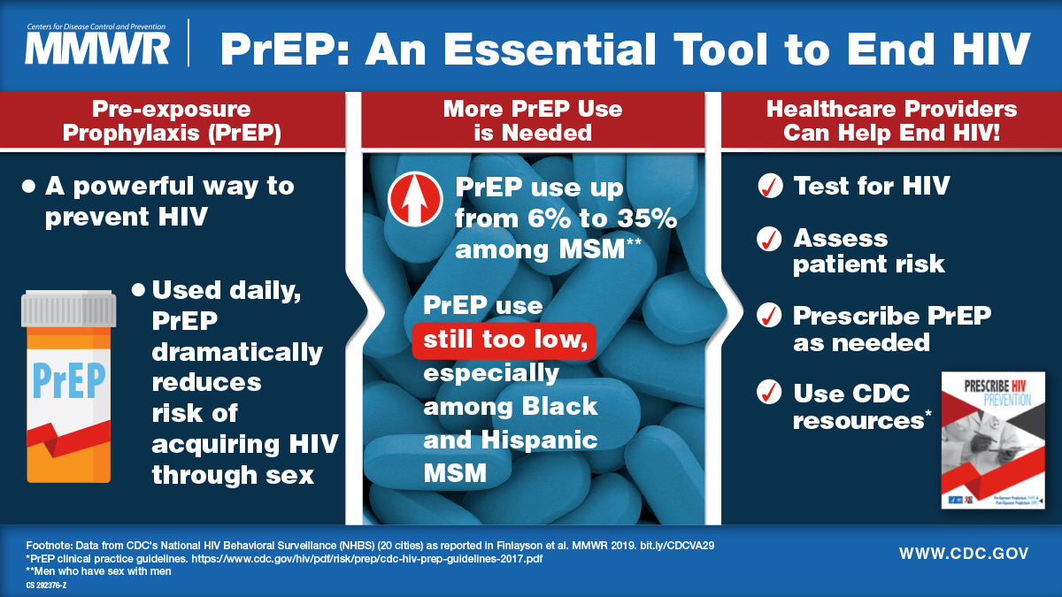 Changes in HIV Preexposure Prophylaxis Awareness and Use