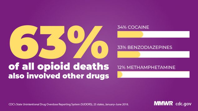 The figure shows an infographic stating that 63% of all opioid deaths also involved other drugs.
