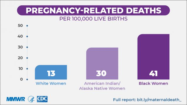 The figure shows an infographic of pregnancy-related deaths among white, American Indian/Alaska Native, and black women.