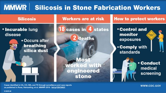 The figure shows a visual abstract about silicosis in stone fabrication workers and offers information on how employers can protect their workers.
