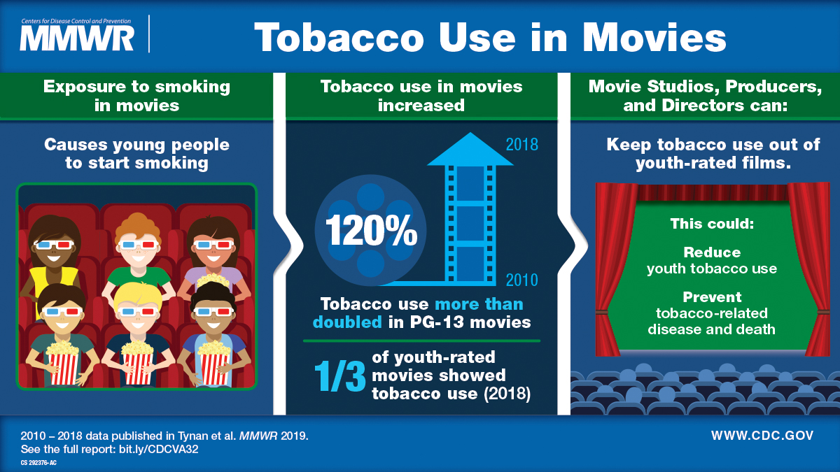 The figure shows a visual abstract about tobacco use in movies causing young people to start smoking and prevention strategies.