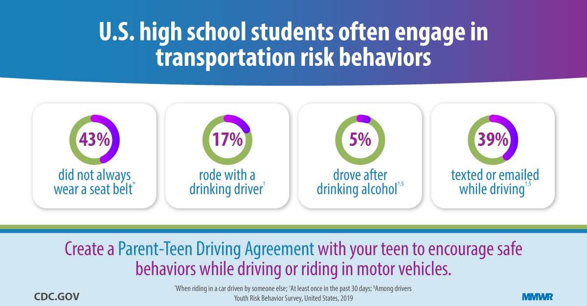 Transportation Risk Behaviors Among High School Students — Youth...