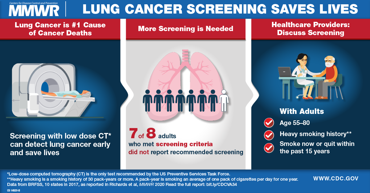 Screening For Lung Cancer 10 States 2017 Mmwr