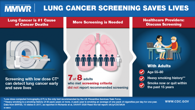 The figure is a visual abstract with text describing that lung cancer screening saves lives and the need for increased screening when recommended.