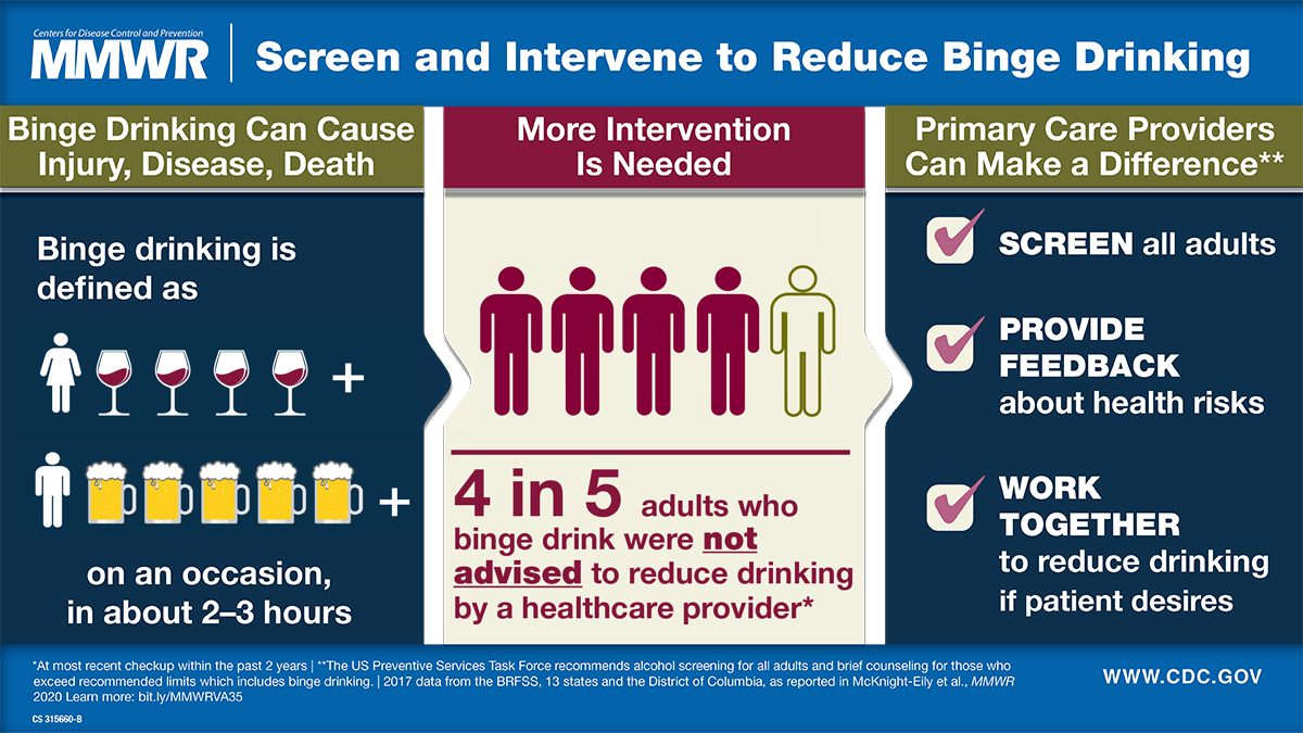 The figure is a visual abstract on binge drinking and describes how primary care providers can help reduce binge drinking through intervention.