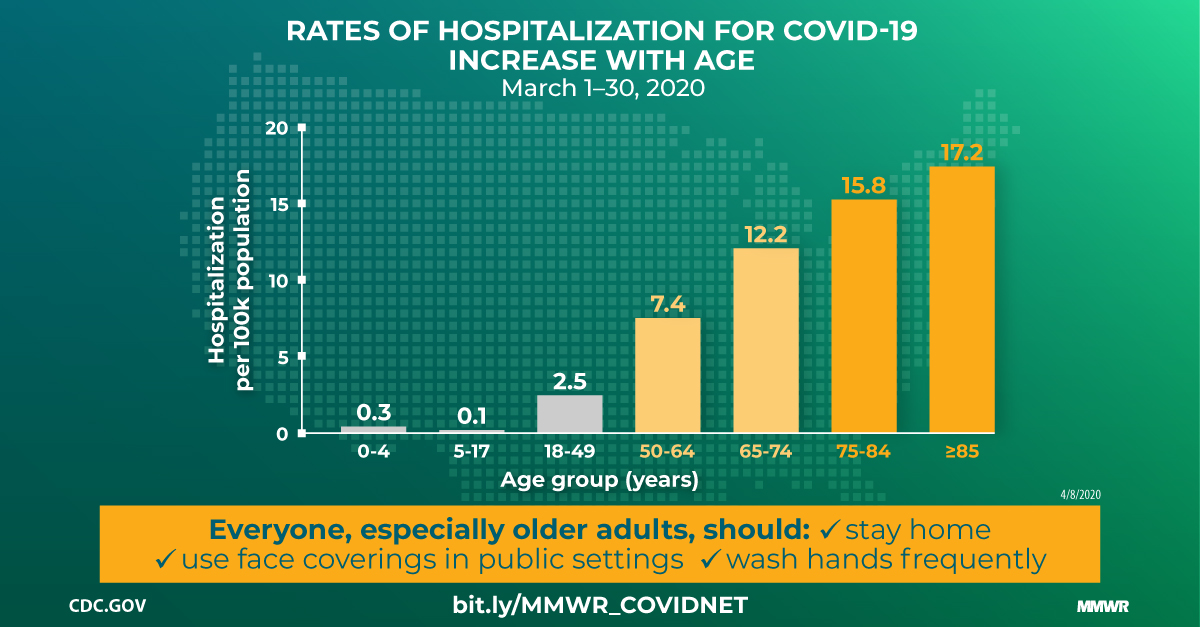 Hospitalization Rates And Characteristics Of Patients Hospitalized With Laboratory Confirmed Coronavirus Disease 2019 Covid Net 14 States March 1 30 2020 Mmwr