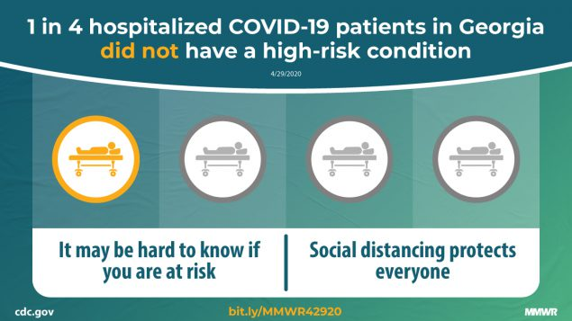The figure shows four icons of a patient in a hospital bed with one icon highlighted and text describing that one in four hospitalized COVID-19 patients in Georgia did not have a high-risk condition and that social distancing protects everyone.