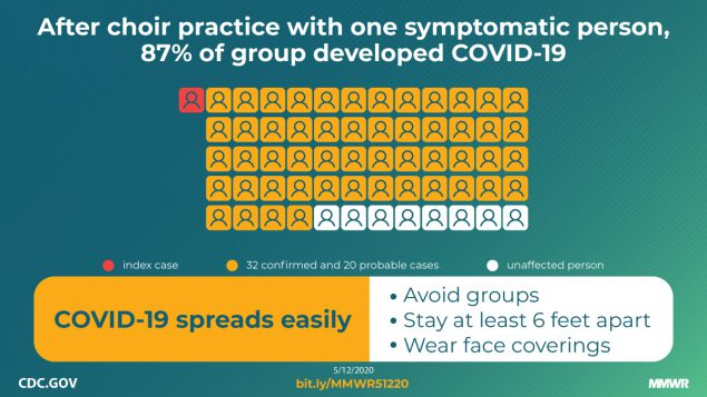 The figure shows representation of 52 people who became sick after exposure to one symptomatic person with text describing ways to reduce the spread of COVID-19.