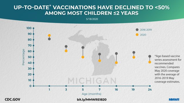 The figure shows text and a graph indicating that up-to-date vaccinations among most children aged ≤2 years have declined.