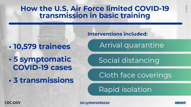 The figure is a photo of military trainees with text describing how the U.S. Air Force limited COVID-19 transmission in basic training.