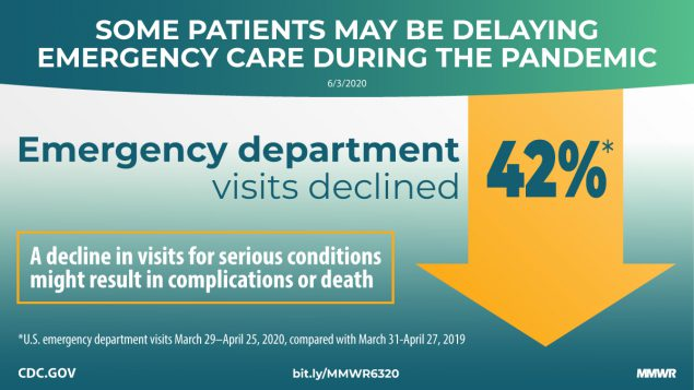 The figure shows text describing that some patients may be delaying emergency care during the pandemic as emergency department visits declined 42%.