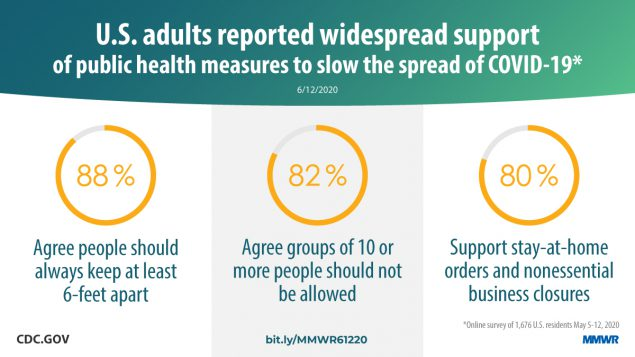 The figure states that U.S. adults reported widespread support of public health measures to slow the spread of COVID-19.