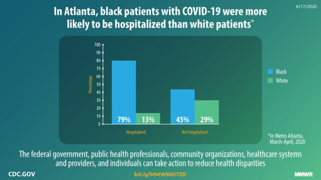 The figure states that in Atlanta, black patients with COVID-19 were more likely to be hospitalized than white patients.