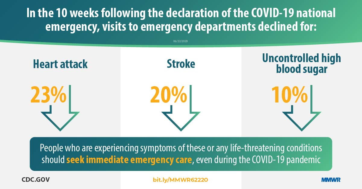 Potential Indirect Effects Of The Covid 19 Pandemic On Use Of Emergency Departments For Acute Life Threatening Conditions United States January May 2020 Mmwr