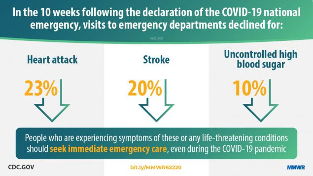 The figure states that in the 10 weeks following the declaration of the COVID-19 national emergency, visits to emergency departments declined for heart attack, stroke, and uncontrolled high blood sugar.