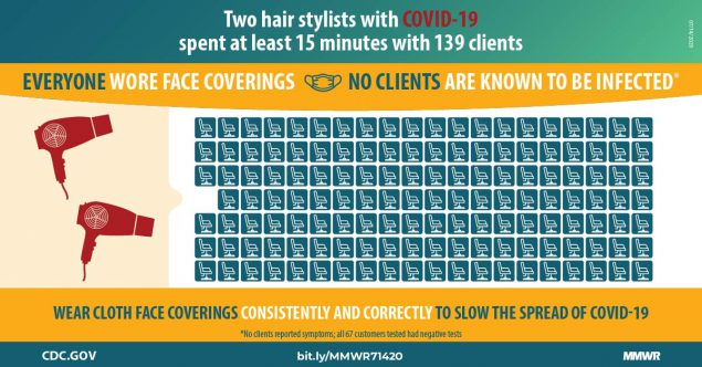 The figure shows 139 chairs and two hairdryers with text describing that everyone at a salon wore face coverings and no one is known to be infected.