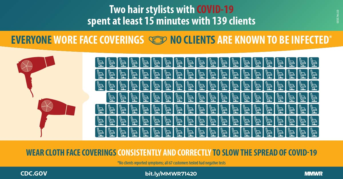 COVID-19 Carrier Hairstylists wore facemasks along with their 139 clients and avoided transmission.
