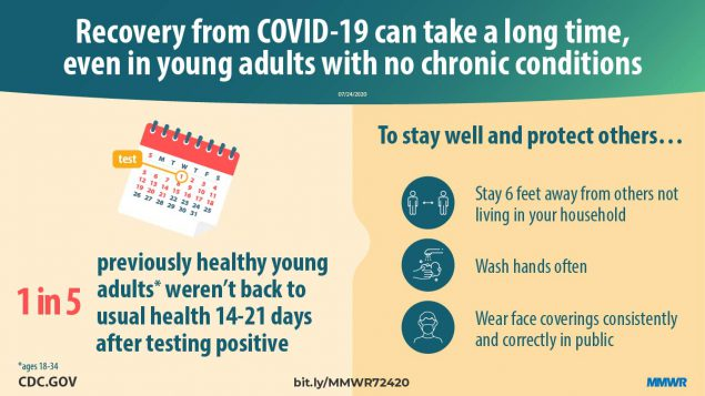 The figure shows text describing that recovery from COVID-19 can take a long time, even in young adults with no chronic conditions.