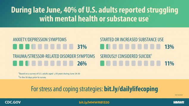 During Late June, 2020, 40% of U.S. adults reported struggling with mental health or substance use