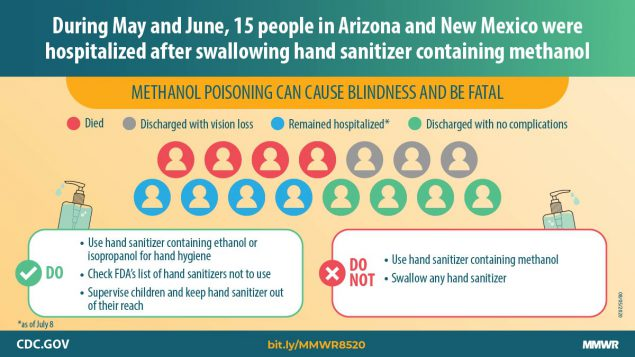 The figure describes that 15 people in Arizona and New Mexico were hospitalized after swallowing hand sanitizer containing methanol.