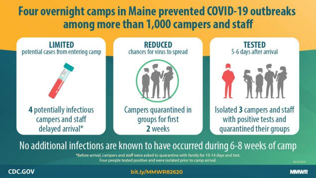 The figure describes how four overnight camps in Maine prevented COVID-19 outbreaks among more than 1,000 campers and staff.