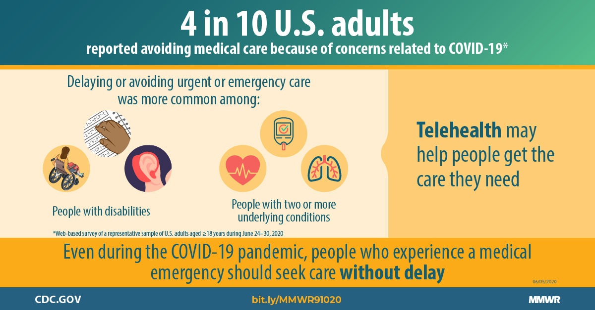 Image result for One-third of US adults postponed care during pandemic: reports