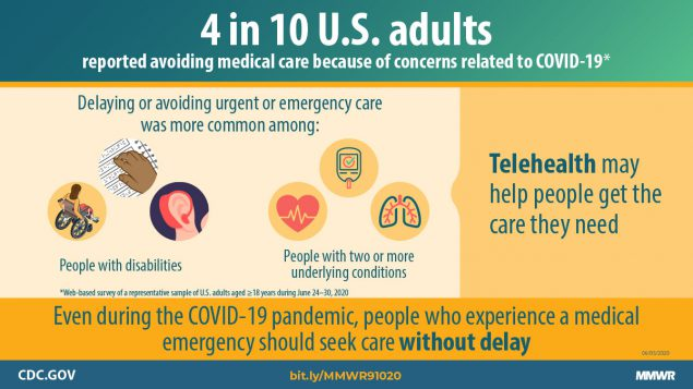 The figure describes how four in 10 U.S. adults reported avoiding medical care because of concerns related to COVID-19.