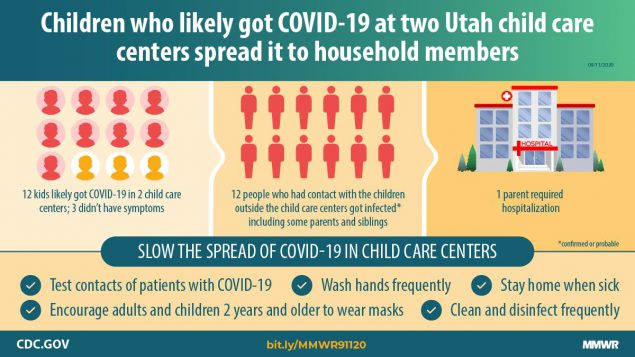 The figure shows text describing that children who likely got COVID-19 at two Utah child care centers spread it to household members.