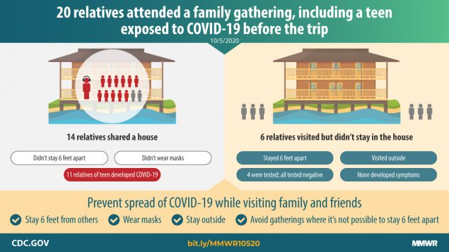 The figure shows text describing a family gathering that included a teen exposed to COVID-19 before the trip.