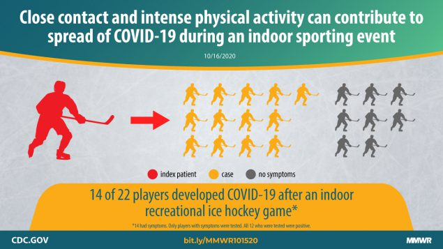 The figure is a graphic with text overlay about a COVID-19 outbreak at a hockey game where 14 of 22 players developed COVID-19.