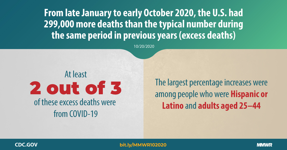 Excess Deaths Associated With Covid 19 By Age And Race And Ethnicity United States January 26 October 3 2020 Mmwr