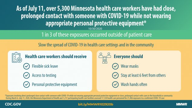 The figure is a graphic with text describing COVID-19 exposures among health care workers in Minnesota.