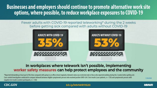 The image is a graphic with text describing how teleworking can reduce COVID-19 exposures.