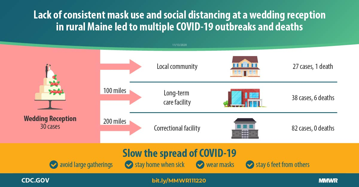 Multiple Covid 19 Outbreaks Linked To A Wedding Reception In Rural Maine August 7 September 14 2020 Mmwr