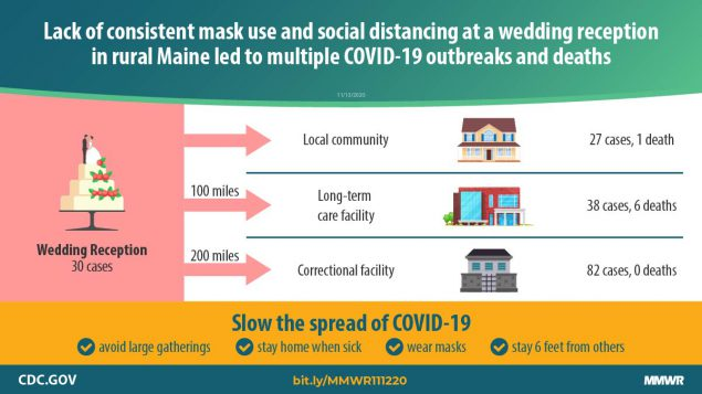 The figure is a graphic describing an outbreak of COVID-19 linked to a wedding reception in rural Maine.
