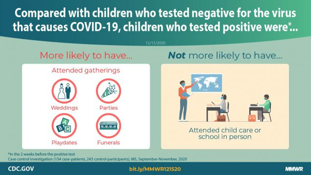 The figure shows text comparing children who tested negative for the virus that causes COVID-19 with children who tested positive.