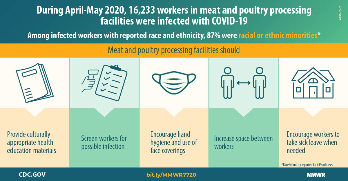 Update: COVID-19 Among Workers in Meat and Poultry Processing...