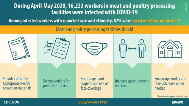 The figure describes COVID-19 cases among workers in meat and poultry processing facilities and ways to reduce occupational risk.