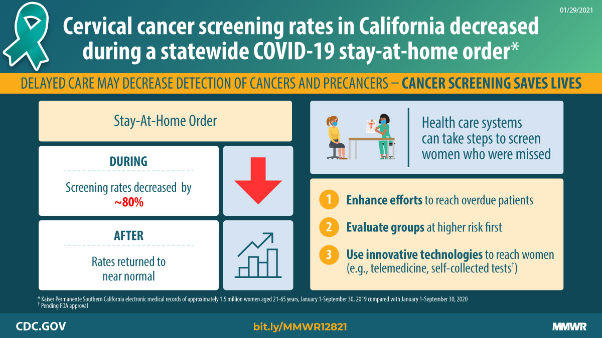 Cervical cancer screening rates in California decreased by about 80% during a statewide COVID-19 stay-at-home order. After the order was lifted, rates returned to near normal. Delayed care may decrease detection of cancers and precancers. Cancer screening saves lives. Health care systems can take steps to screen women who were missed. 1. Enhance efforts to reach overdue patients. 2. Evaluate groups at higher risk first. 3. Use innovative technologies such as telemedicine and self-collected tests to reach women. Link: bit.ly/MMWR12821