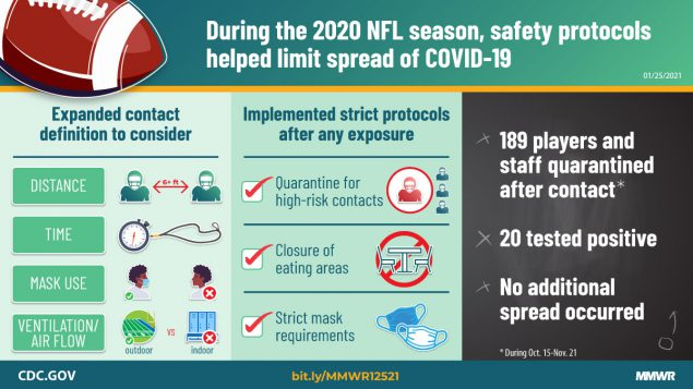 The figure shows text describing that during the 2020 NFL season, safety protocols helped limit spread of COVID-19.