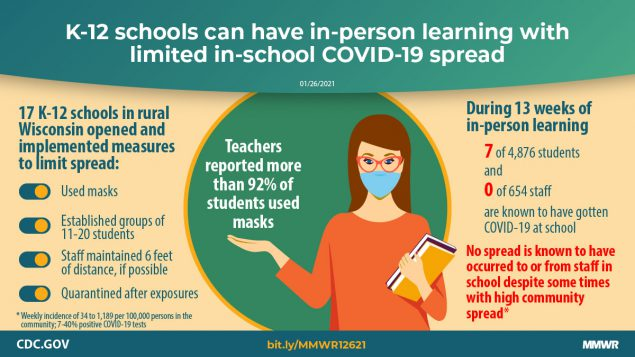 The figure shows text describing that K-12 schools can have in-person learning with limited in-school COVID-19 spread.