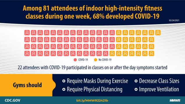 The figure describes the percentage of fitness class attendees who developed COVID-19 during 1 week.